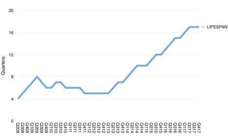苹果设备平均寿命在4年零3个月 你的用了多久