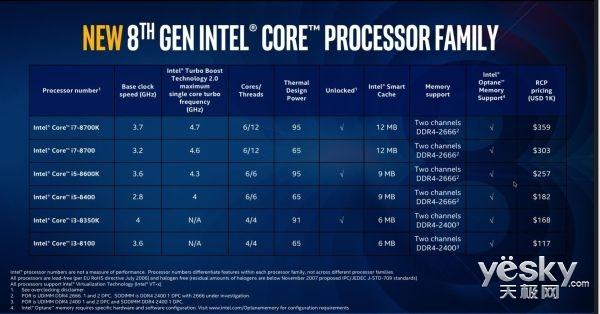 玩游戏选择AMD的Ryzen处理器好还是Intel 8代Core处理器好?