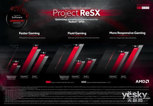 AMD拼了!更新后吃鸡帧率能提高11%