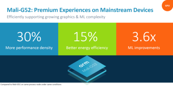 ARM发布Mali G52和G31 GPU公版设计 向更多设备普及AI