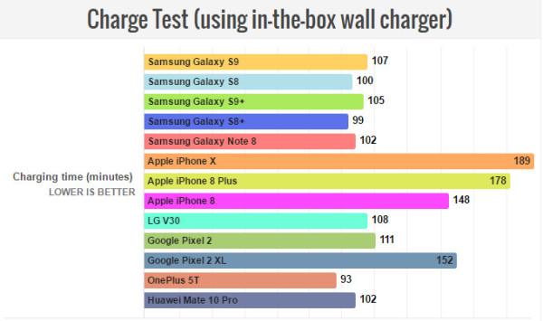 外媒实测三星Galaxy S9续航时间不及Galaxy S8