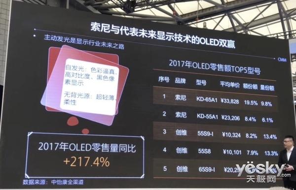 创维占领国内OLED电视市场份额30%以上