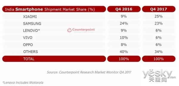 称霸印度手机市场?小米计划今年在印度开100家店、发布超6款手机