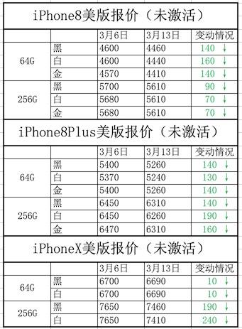 国产手机多重夹击:iPhone价格不断走低