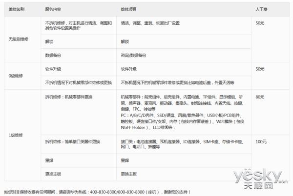 315手机维修大数据:华为维修成本超苹果,屏幕问题成热门