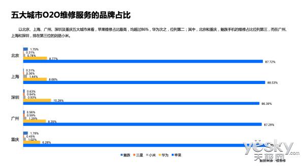 苹果怎么了?五大城市O2O维修服务品牌占比均超过86%