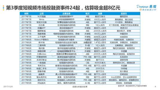 2017年Q3中国短视频市场季度盘点分析_000004