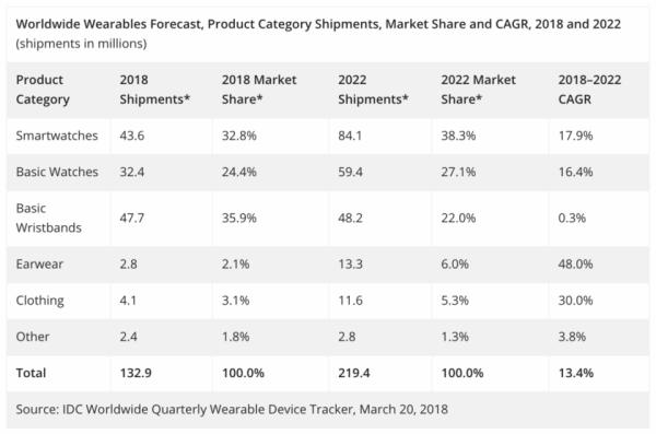 IDC:智能手表还活着 未来五年继续增长