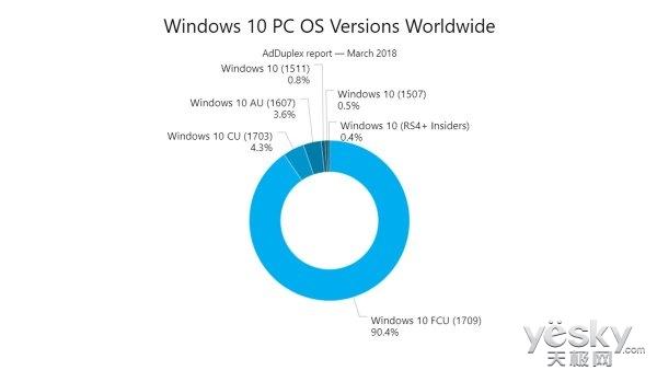 想买高端笔记本的趁早!微软Windows授权费或将再次提升
