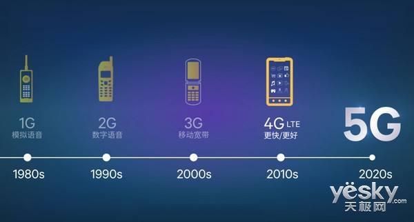 国内首个5G电话打通 5G网络离我们还有多远?