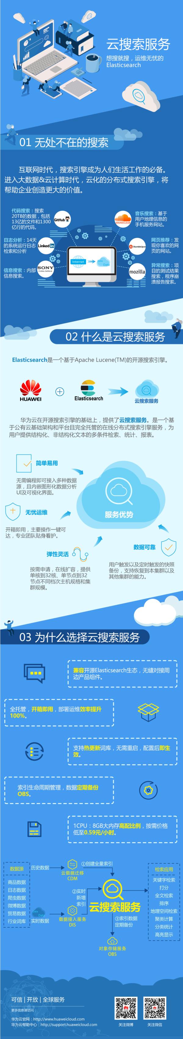 激活数据价值 华为云云搜索服务正式商用