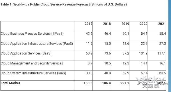 Gartner报告:2018年全球公有云收入将增长21.4% 收入达1864亿美元