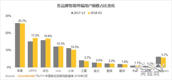 手机行业洗牌加剧 OPPO超华为成国产榜首