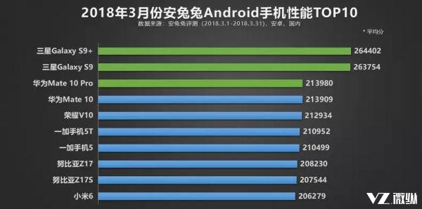 3月安卓机性能排行:华为第三小米6仅排第十第一竟然是它