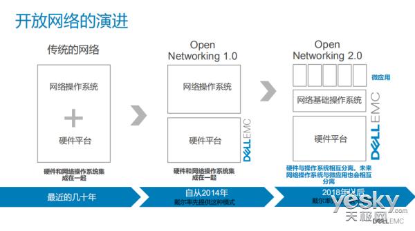 坚持深化开放网络 戴尔易安信将如何做?