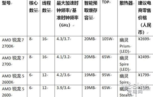 第二代AMD锐龙处理器上市,一如既往的性价比很高