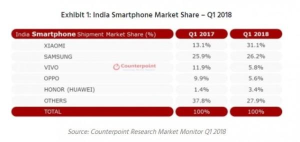 比去年上涨18% 小米力压三星领跑印度智能手机市场
