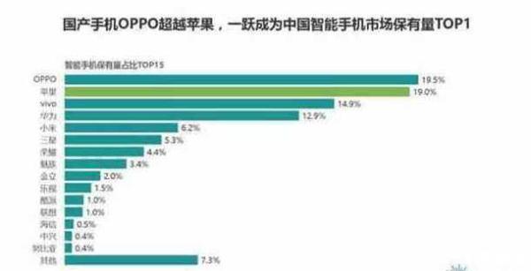2018手机销量排行:小米第四 华为第三 超越苹果夺得第一的竟是它