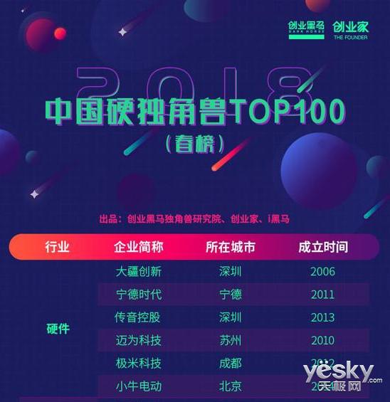 极米科技入选中国硬独角兽TOP100