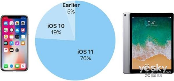 iOS与安卓用户比 谁更喜欢升级手机系统?