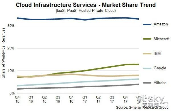 亚马逊AWS、微软智能云增长强劲 成公司营收亮点