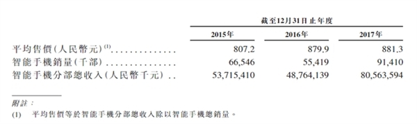 消费升级趋势下 小米手机均价却不足千元