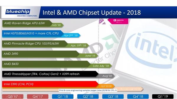 英特尔和AMD的主板命名越来越相似 让玩家难以区分