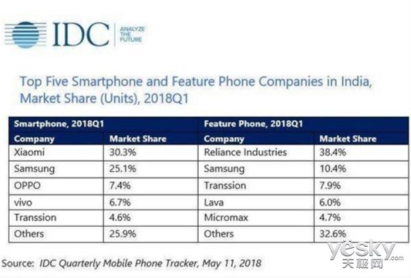 小米手机再次登顶印度市场:市场份额超30%