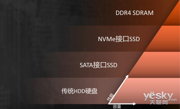StoreMI技术来了,可以让机械硬盘有着固态硬盘的速度