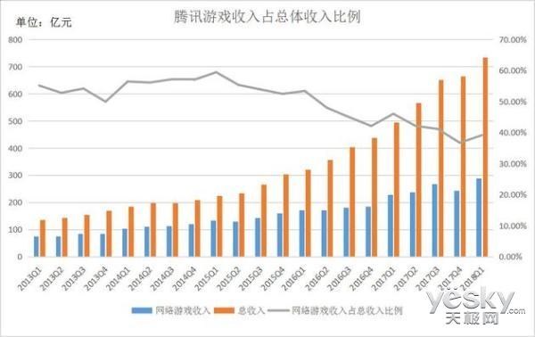 """""""没有梦想""""的腾讯,第一季度财报亮眼,总营收735.28亿"""