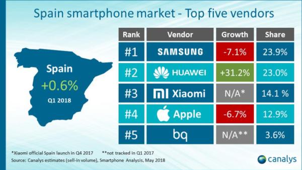 廉价真能为所欲为 红米5A成为3月份最畅销Android机型