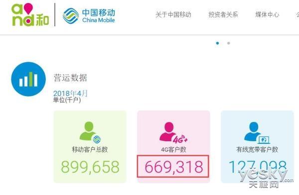 中国移动4月宽带用户增长强劲,但4G用户不增反流失242万