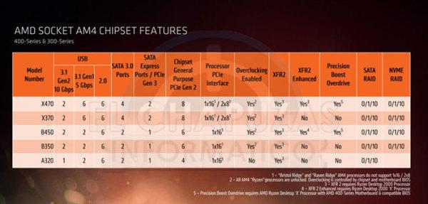 AMD卡位B450系列主板 最快今年第三季度发布