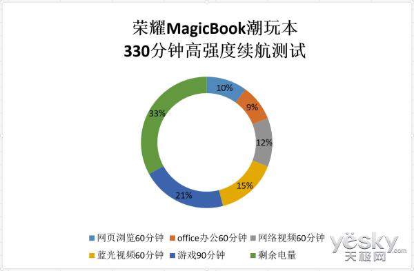 荣耀MagicBook续航评测