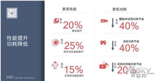 高通全新骁龙710移动平台发布,让AI性能提升2被倍