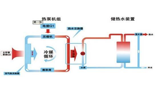 空调压缩机的工作原理是什么?常见故障分析