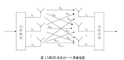 购机达人常识:只有具备MU-MIMO才称得上802.11ac?