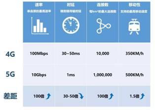 解读5G:和4G相比哪些变化?对生活有哪些改变?