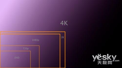 有没有必要购买4K电视?浅谈超高清电视发展