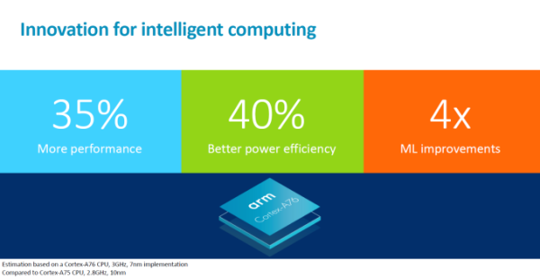 ARM宣布新一代芯片架构 性能比肩桌面级处理器