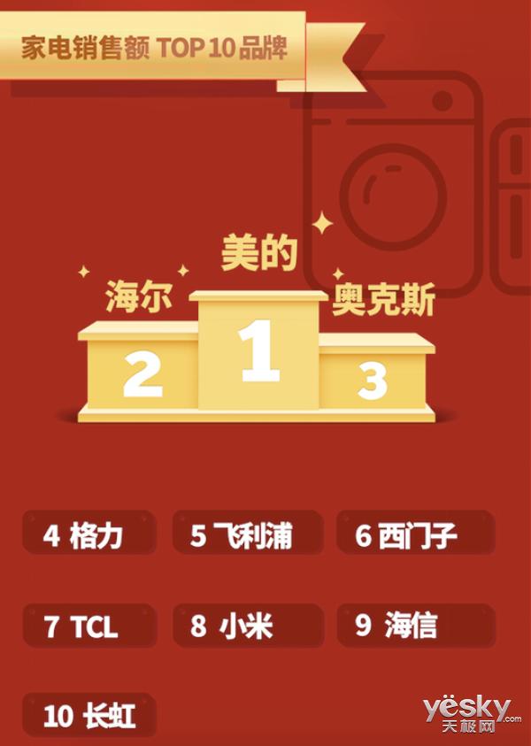 京东电器618狂欢首日捷报频发 秒破去年战绩