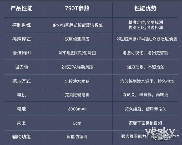 6月6日0点 10元预定浦桑尼克790T享1399元抢除螨仪