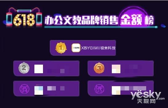 618开门红 极米无屏电视登顶京东天猫销售榜首