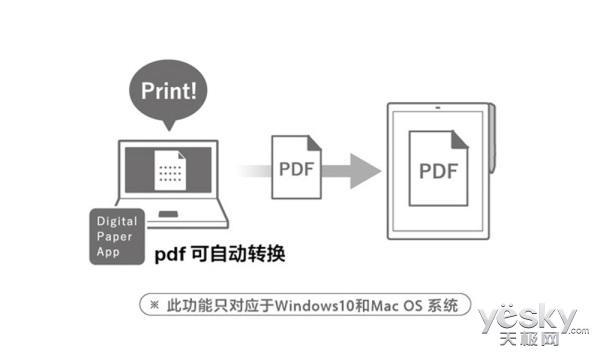 家电百科 | 索尼电子纸DPT-RP1究竟能做什么?