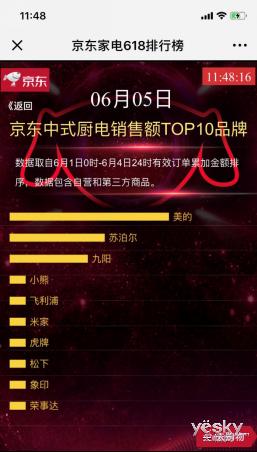 京东中式厨电销售额TOP10出炉! 小熊电器为何能卖到第四?