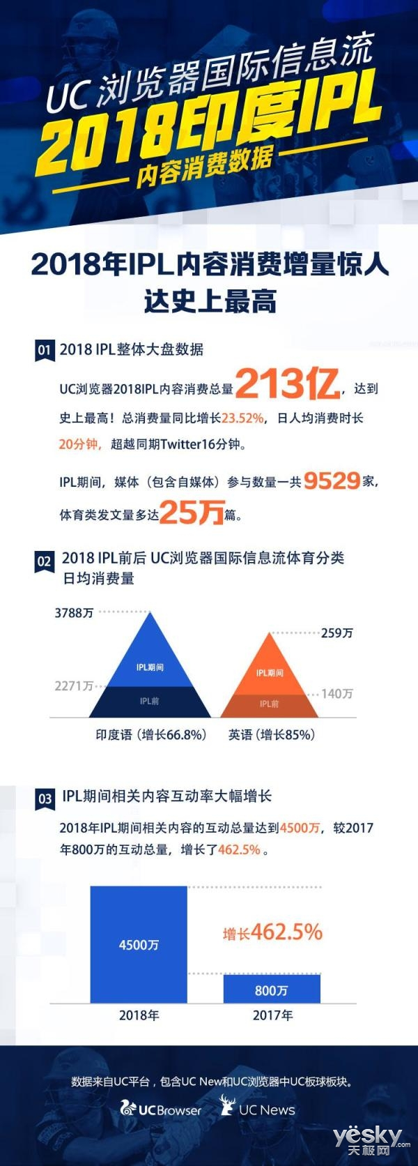 UC海外市场发力,研究显示在印度,用户内容消费时长超Twitter