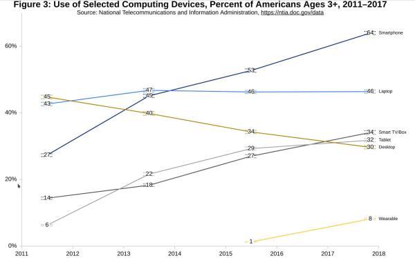 平板电脑上网使用率首次超过桌面PC