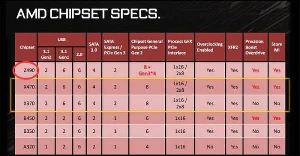 英特尔松了一口气:AMD决定取消Z490芯片组