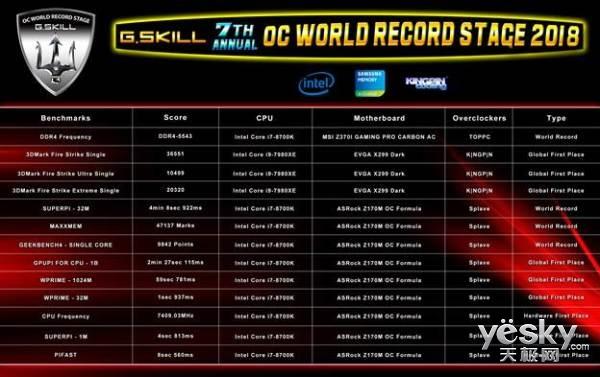2018台北国际电脑展 芝奇创DDR4-5543频率及共达13项新超频纪录