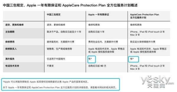 iPhone手机全球联保?苹果:目前仍无法实现这一服务